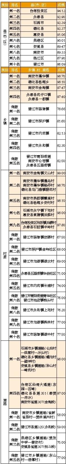 趣彩彩票手机客户端:2018年6月_泉州市美丽乡村环境卫生考评情况